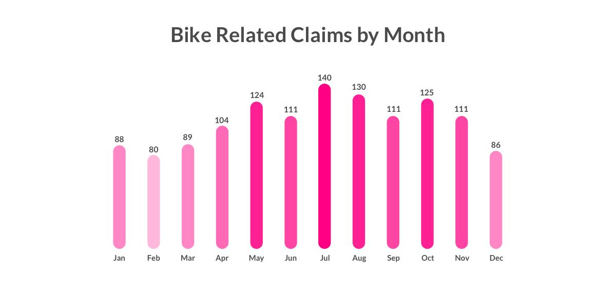 bike theft claims